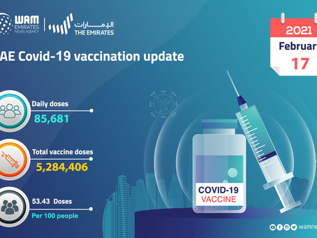 85,681 doses of COVID-19 vaccine administered during past 24 hours