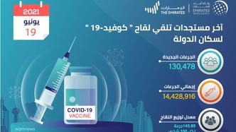 الإمارات تقدم 130.478 جرعة من لقاح كورونا