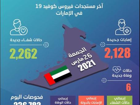 الصحة تجري 236,782 فحصا وتكشف عن 2,128 إصابة جديدة و2,262 حالة شفاء و6 حالات