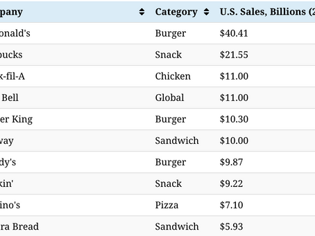 The 50 Most Popular Fast Food Chains in America