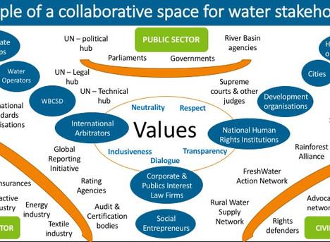 Waterpreneurs : WHO ?