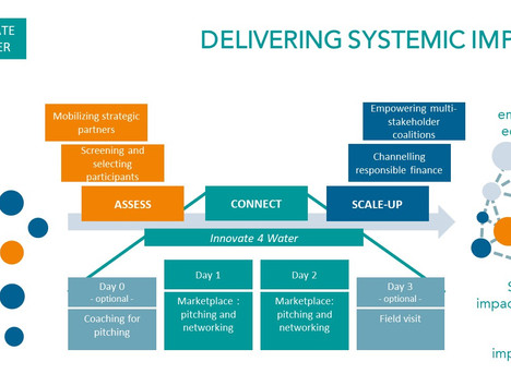 Innovate 4 Water – WHAT? DELIVERING SYSTEMIC IMPACT!