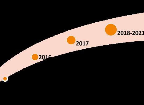 Waterpreneurs : When - key milestones 2015 - 2021