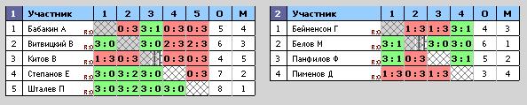 Турнирная таблица/Настольный теннис/Центр творчества и спрта/м.Волжская