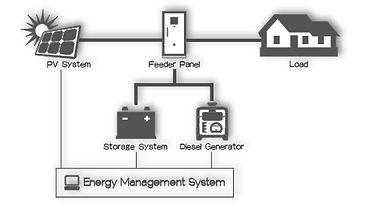 Hybrid System OEG