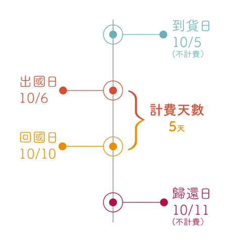 Fun心租計費方式-01.png