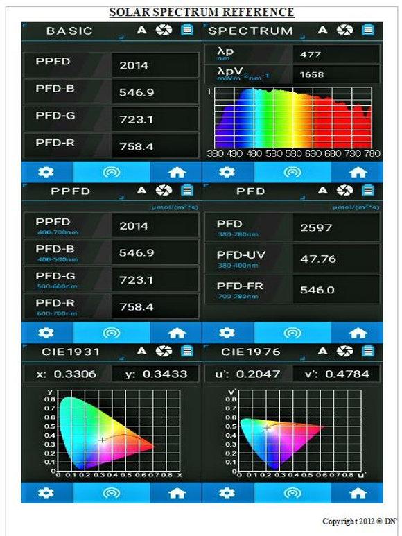 LIGHT METER LED GROW LIGHTING SYSTEMS 13