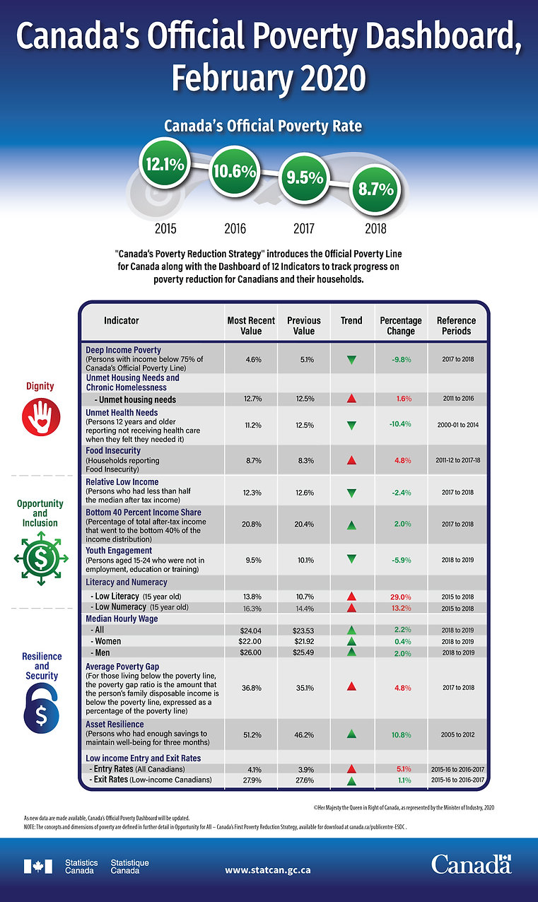 Canada Poverty Report Dashboard 2020.jpg