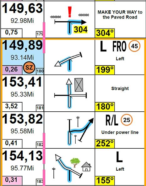 New 2020 fia roadbook symbols ccr sample