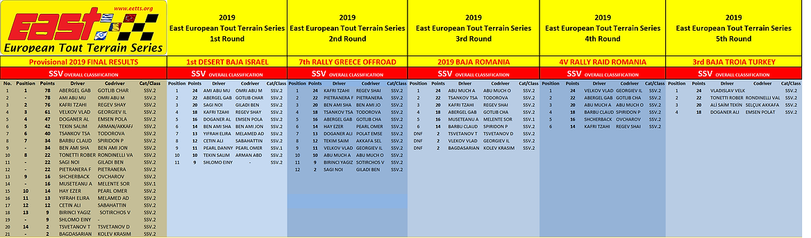 2019 SSV EETTS results races.png