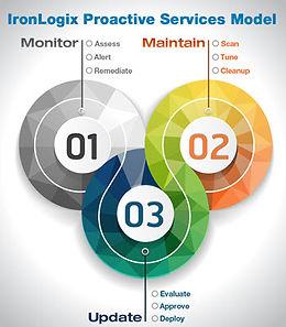IronLogix Proactive Managed IT Services