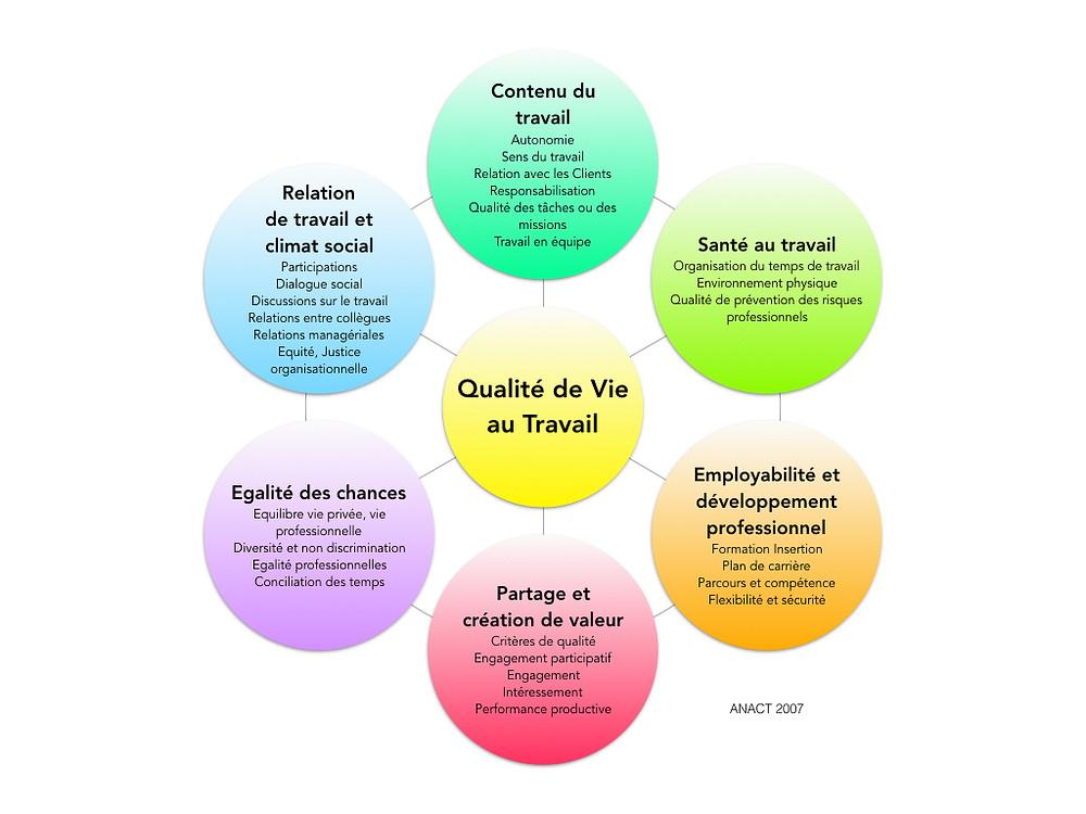 Qualité de vie au travail - Be Sophrologie