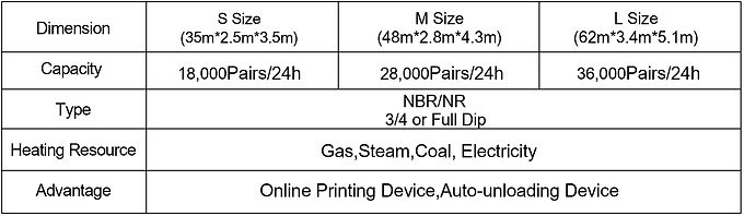 Glove dipping Machine   Cut&Sew NBR/NR Glove Dipping Production