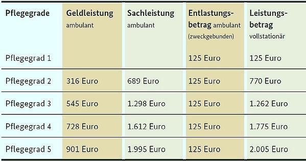 Pflegegrade_-_Leistungen_%C3%9Cbersicht_