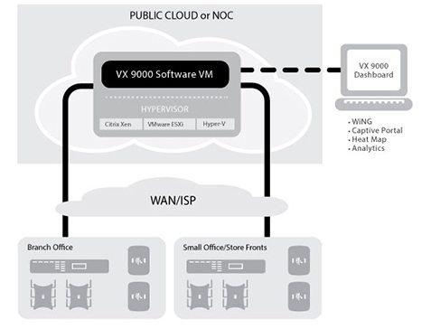 Программный контроллер Extreme Networks VX 9000