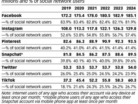 Statistiques d'utilisation des réseaux sociaux 2019 à 2024