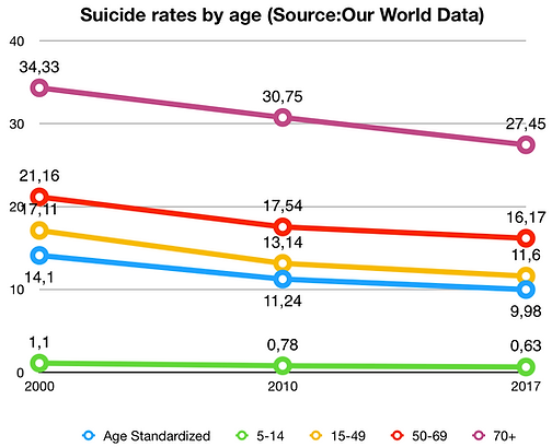 Our World Data suicide rates by age .png