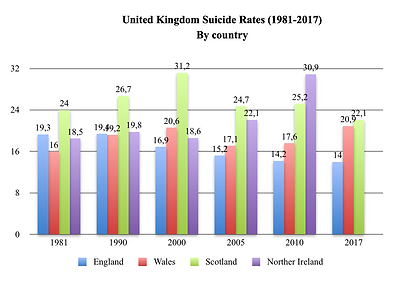 UK Suicide rates graph.png