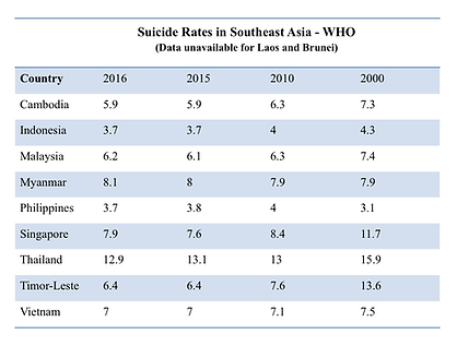 Suicide Rates Asia WHO.png