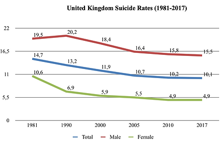 UK Suicide rates Gender.png