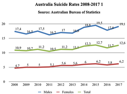 Australia suicide rates  Gender.png