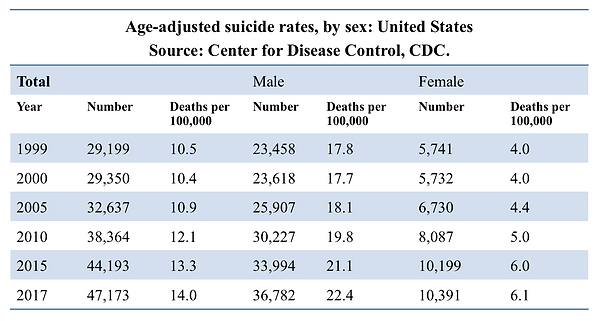 USA Suicide rates (CDC).png