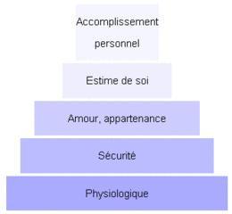 théorie de motivation maslow pyramide des besoins biologiques et physiologique accomplissement personnel de soi estime de soi confiance en soi amour de soi importance de s'aimer sécurité au travail