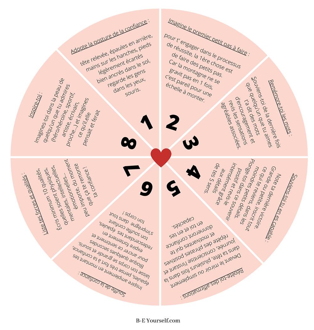 exercices de coaching gratuit, pdf gratuit, roue des forces, roue des émotions, roues de la vie, roue de l'équilibre, ikigaï, comment être heureux, comment vivre épanouie, écriture intuitive, souvenirs positifs, positivité, énergie positive, pensée du jour, pensées positives, affirmations positives, mantra du jour, accords toltèques, positive attitude, programme bien-être