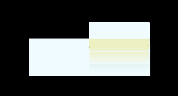 ORGANIZATIONAL SERVEY chart.png