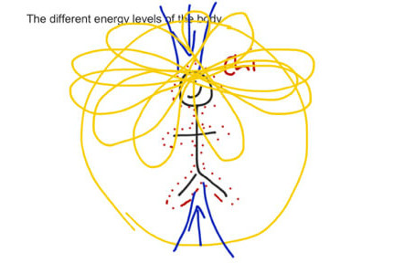 Describing the Different Energies of the Body