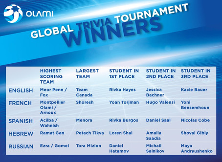 Meor Penn WINS First Place in Global Trivia Tournament