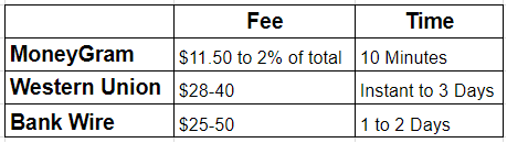 MoneyGram and Western Union Fees
