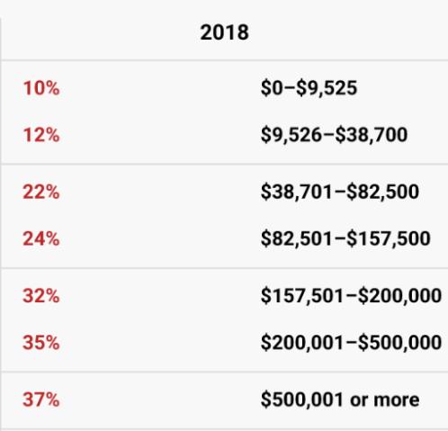 2018 US Tax Brackets