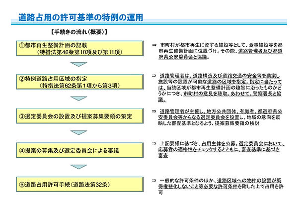 都市再生特別措置法4.jpg