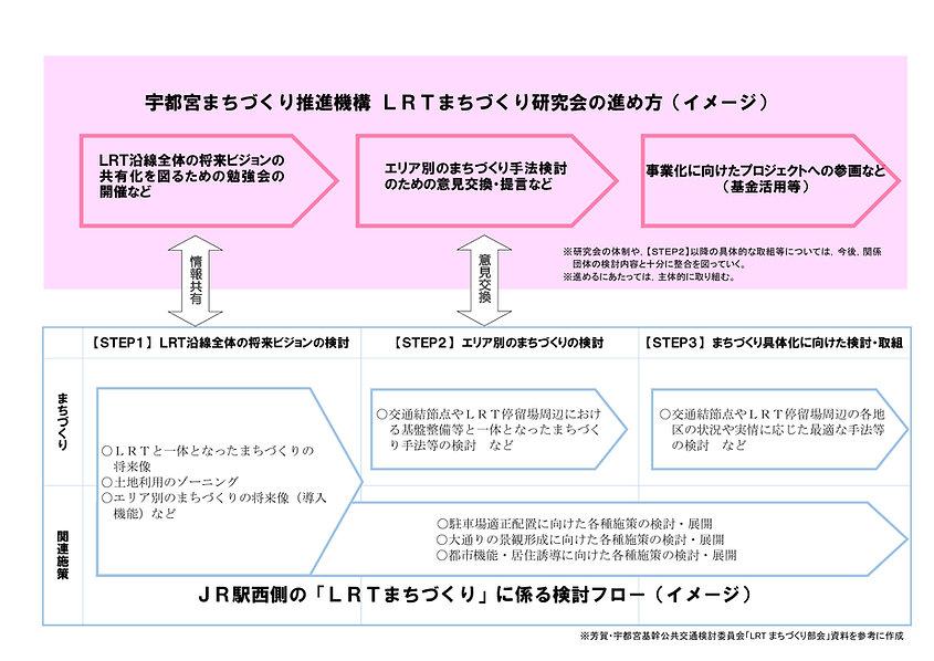 LRTまちづくり研究会進め方(案)2-.jpg