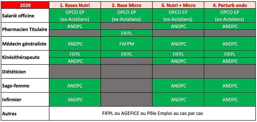 Tableau des prises en charge pour les en nutrition fonctionnelle adaptative niveau initial