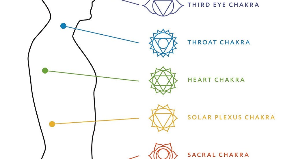A Mini-Guide to Balancing the Chakras