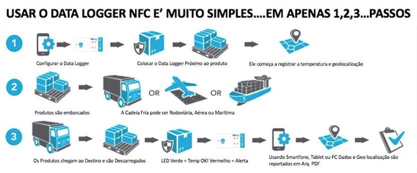 datalogger nfc