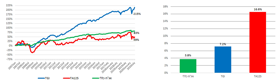 Israel Hedge Funds
