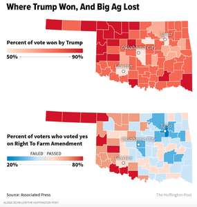 Right to Farm wins and Big Ag lost where Trump won.
