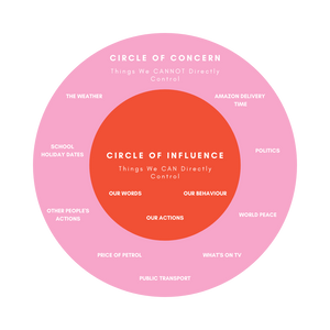 Circle Of Influence and Circle Of Concern