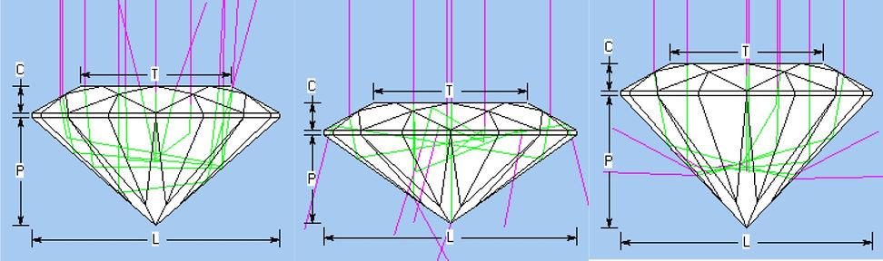 Good gemstone design, bad gemstone design, custom gemstone design