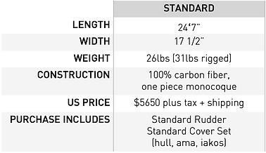 Gemini OC2 prices.png