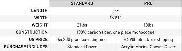 Vega SS prices.png