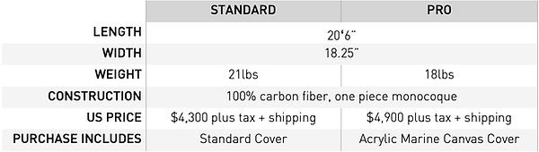 Vega Flex SS prices.png
