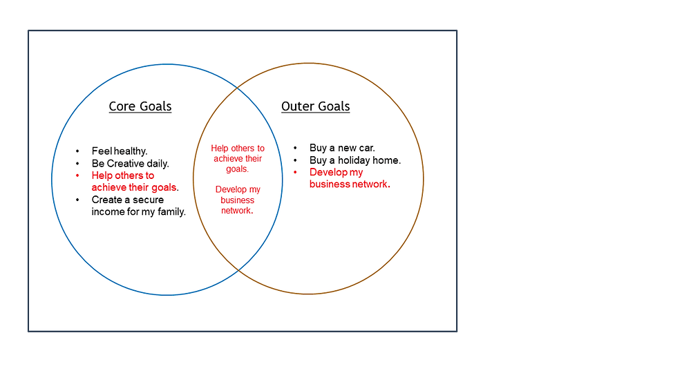 Balancing Core and Outer Goals