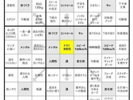目標達成シート「マンダラ・チャート」