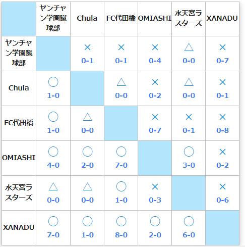 【芸能人フットサル】順位表-0301.PNG