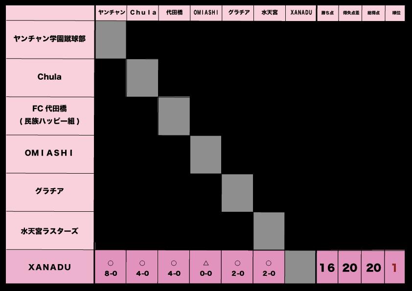 191208大会結果.png