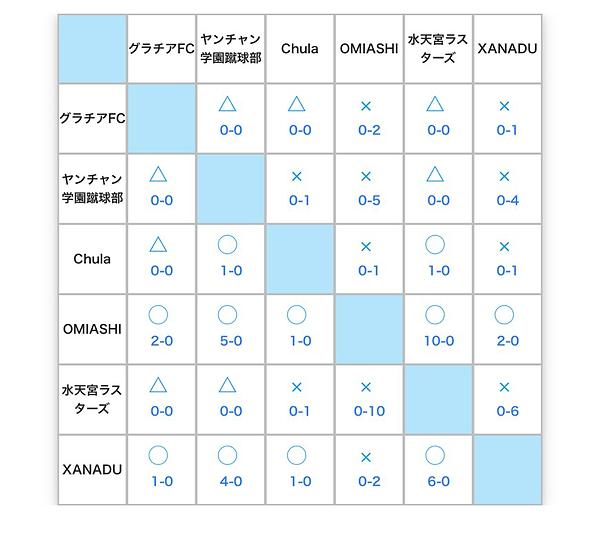 【芸能人フットサル】順位表-1216.png